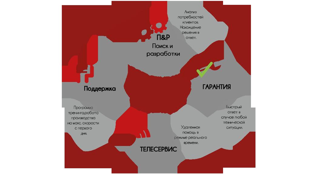 servizio al cliente russo